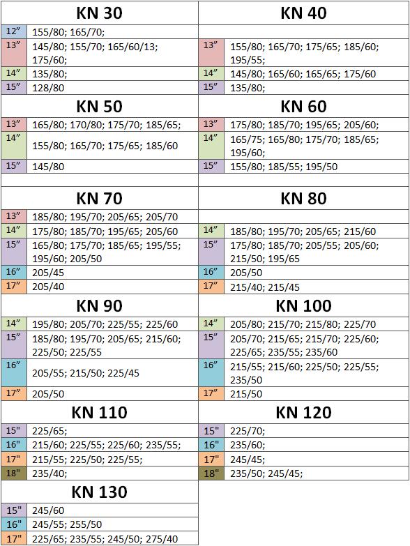 Tabela KN